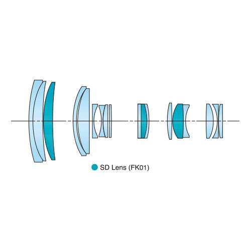 Lens Arrangement