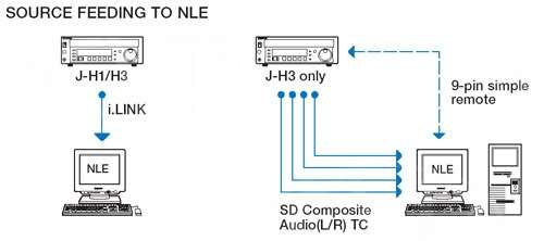 Sony J-H3 wired as NLE feeder