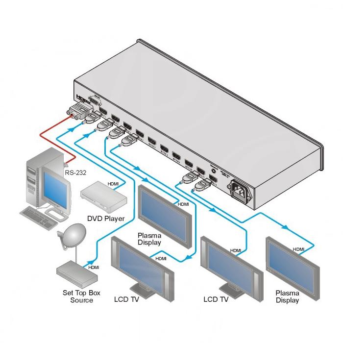 Kramer Electronics VM-28H (VM28H) Connectivity Diagram
