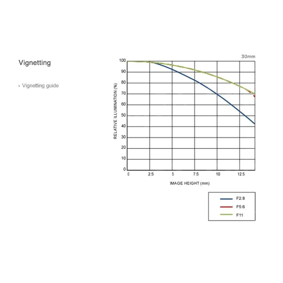 Vignetting Chart