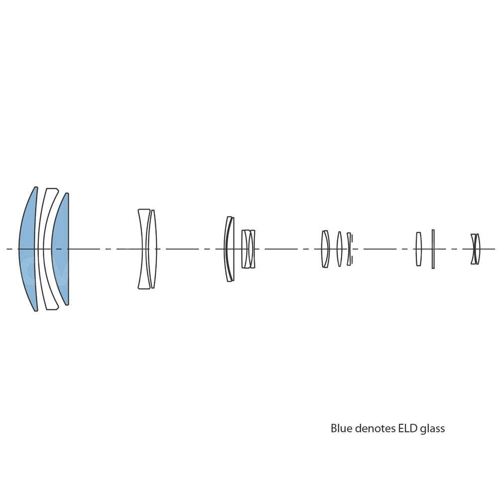 Lens Construction Diagram