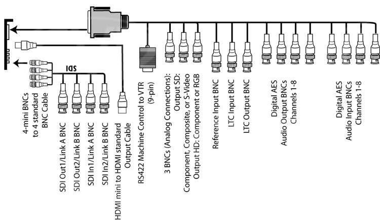 AJA KONA 3G - 2K | 3G | Dual-Link HD