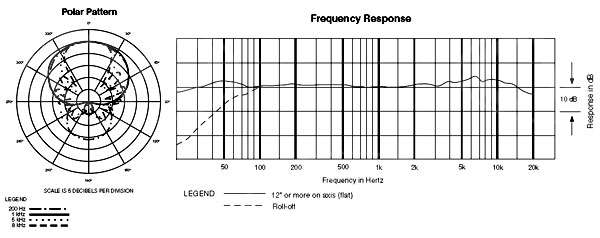 AT-897 frequency and polar response graphs