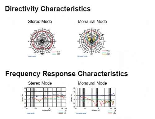 Sony ECM-680s directivity & frequency response characteristics