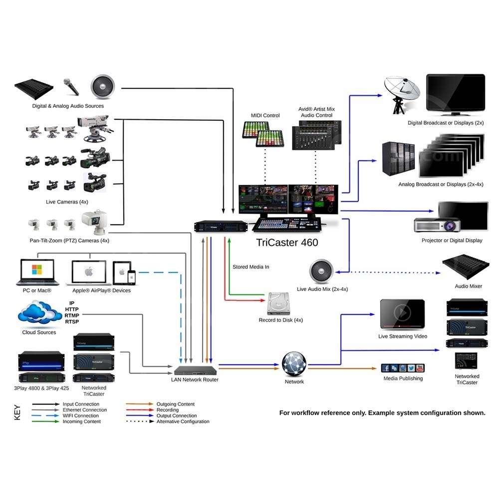 System Digram