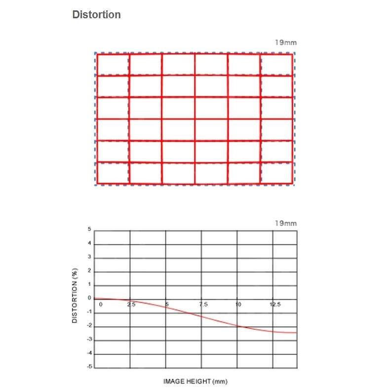 Distortion Chart