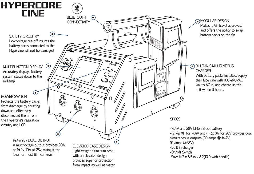 CoreSWX HyperCine V4
