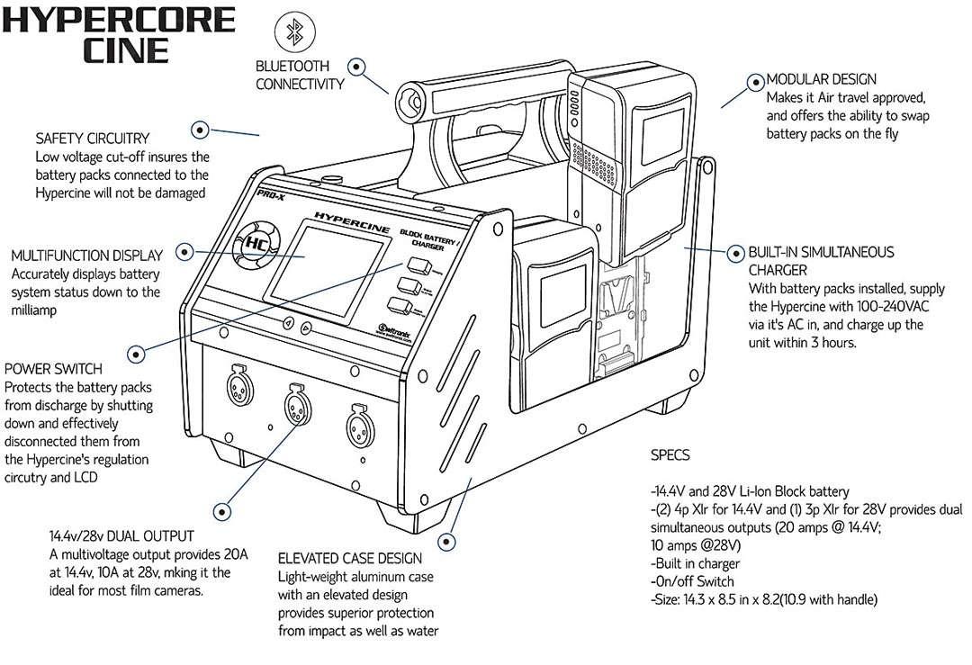 CoreSWX HyperCine Base