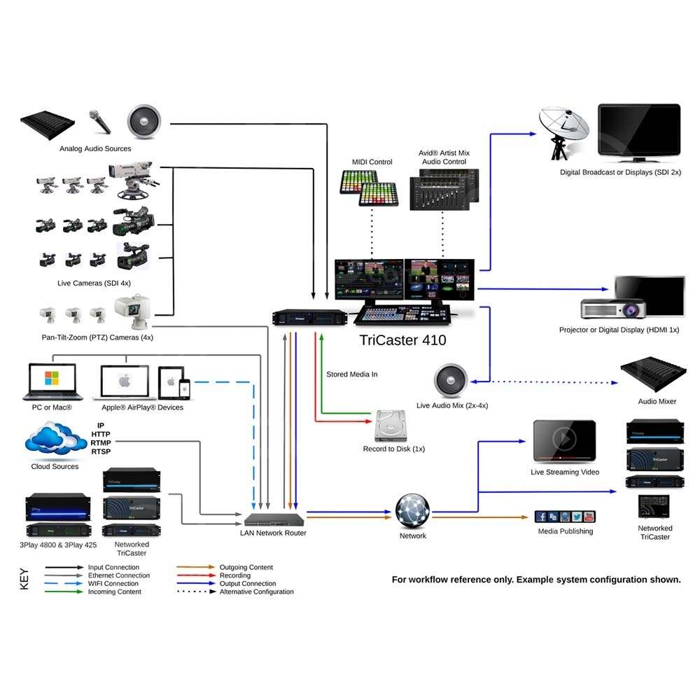 network hub wiring diagram bt vision box wiring diagram - somurich.com bt home hub wiring diagram
